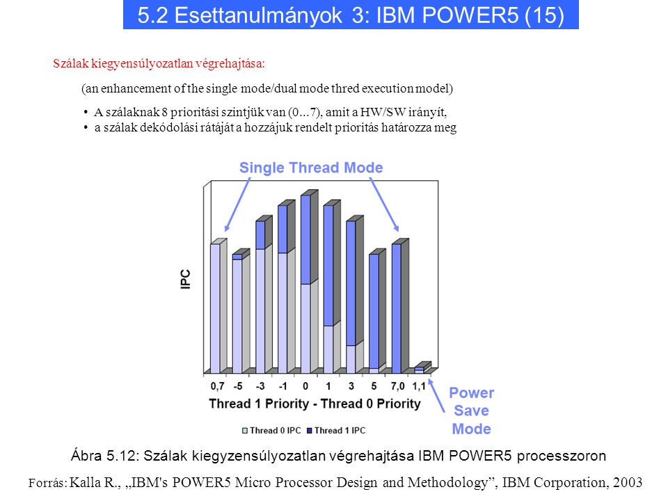 """5.2 Esettanulmányok 3: IBM POWER5 (15) Szálak kiegyensúlyozatlan végrehajtása: (an enhancement of the single mode/dual mode thred execution model) A szálaknak 8 prioritási szintjük van (0...7), amit a HW/SW irányít, a szálak dekódolási rátáját a hozzájuk rendelt prioritás határozza meg Forrás: Kalla R., """"IBM s POWER5 Micro Processor Design and Methodology , IBM Corporation, 2003 Ábra 5.12: Szálak kiegyzensúlyozatlan végrehajtása IBM POWER5 processzoron"""