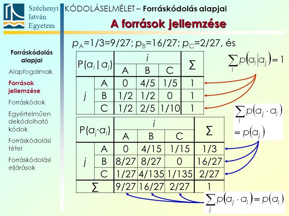 Széchenyi István Egyetem 19 p A =1/3=9/27; p B =16/27; p C =2/27, és A források jellemzése KÓDOLÁSELMÉLET – Forráskódolás alapjai P(a i |a j ) i ∑ ABC