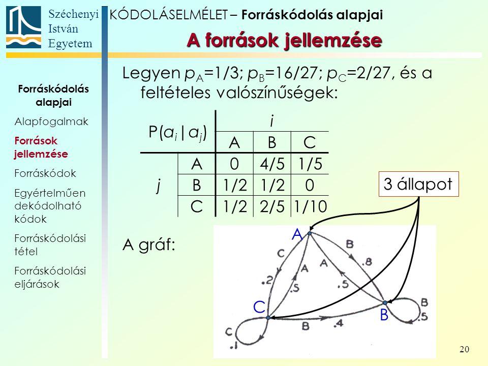 Széchenyi István Egyetem 20 Legyen p A =1/3; p B =16/27; p C =2/27, és a feltételes valószínűségek: A gráf: A források jellemzése KÓDOLÁSELMÉLET – For
