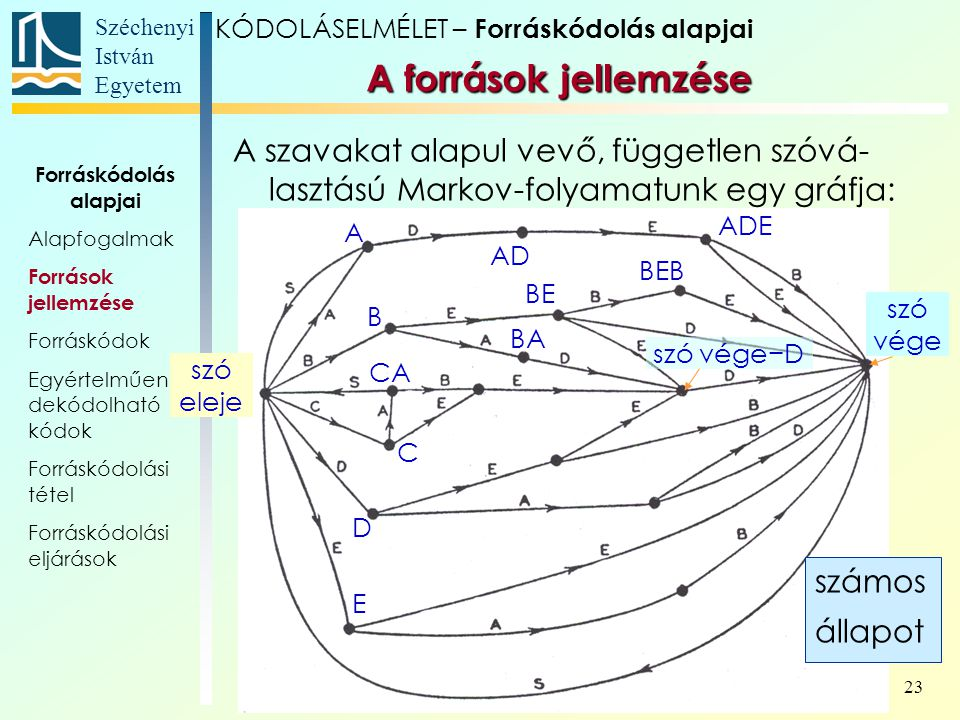 Széchenyi István Egyetem 23 A források jellemzése KÓDOLÁSELMÉLET – Forráskódolás alapjai A szavakat alapul vevő, független szóvá- lasztású Markov-foly