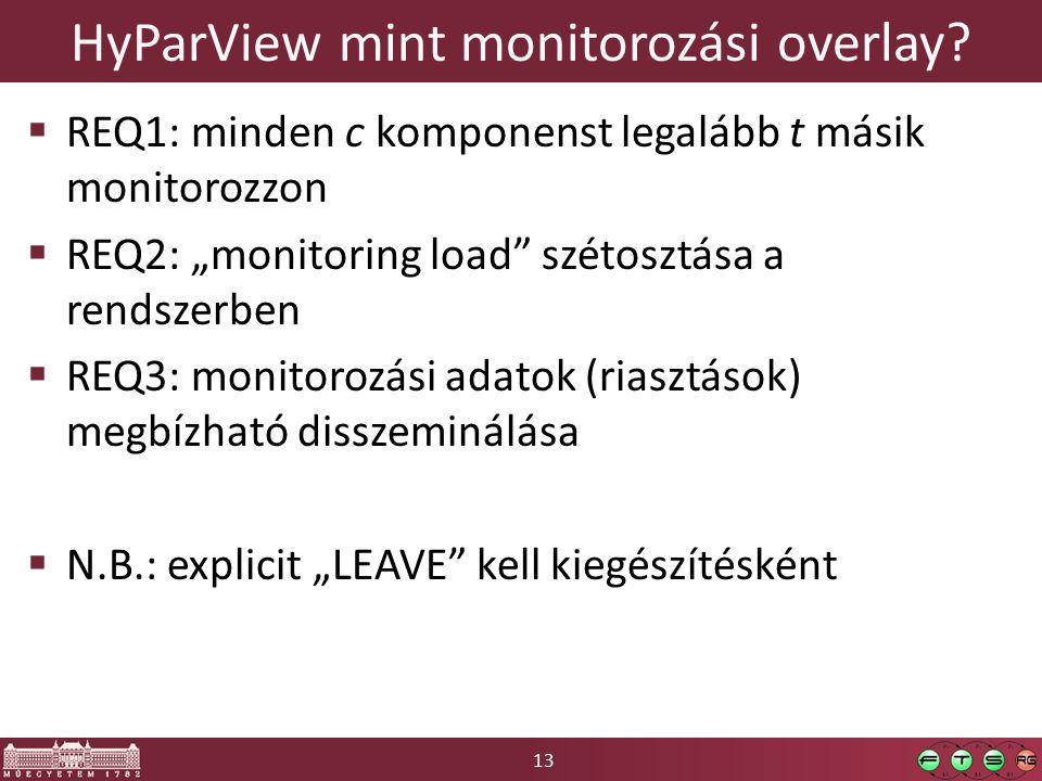 """13 HyParView mint monitorozási overlay?  REQ1: minden c komponenst legalább t másik monitorozzon  REQ2: """"monitoring load"""" szétosztása a rendszerben"""