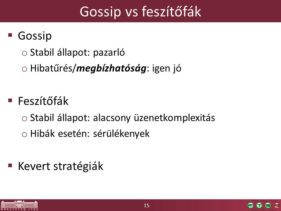 15 Gossip vs feszítőfák  Gossip o Stabil állapot: pazarló o Hibatűrés/megbízhatóság: igen jó  Feszítőfák o Stabil állapot: alacsony üzenetkomplexitá