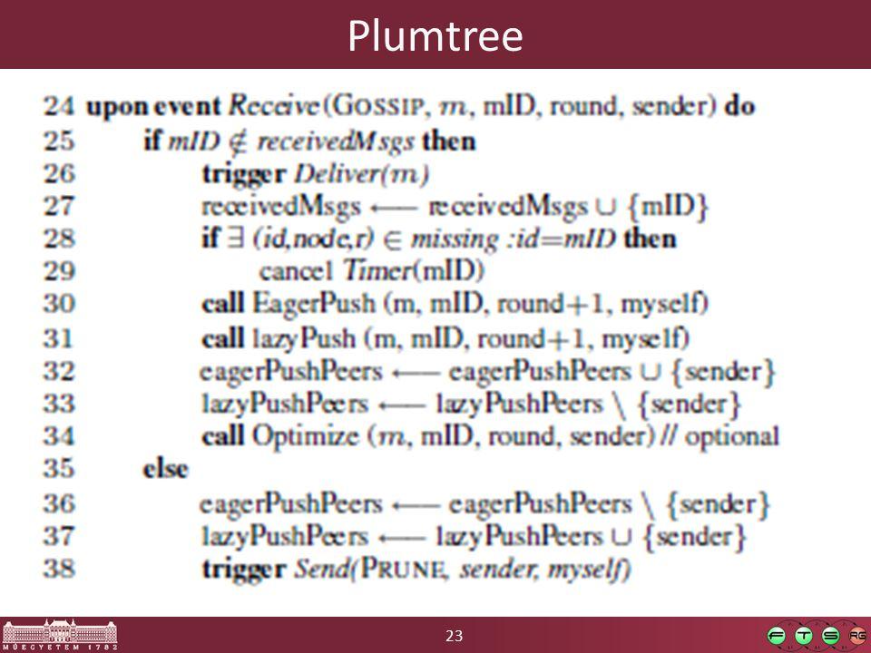 23 Plumtree