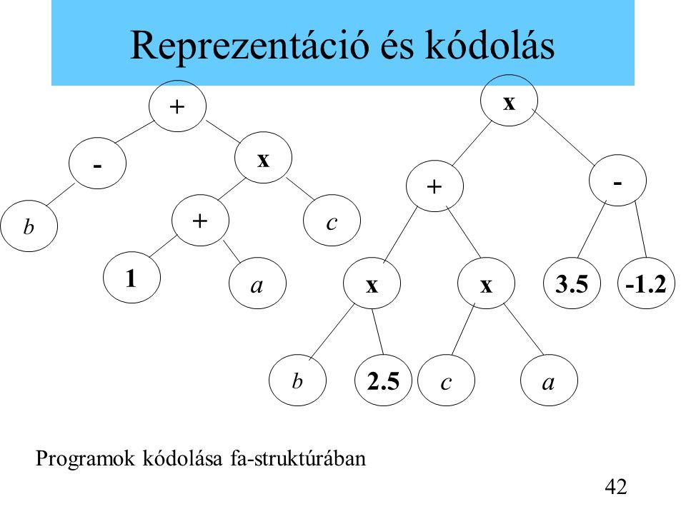 Reprezentáció és kódolás b c x - a 1 + + x - + xx ac b -1.23.5 2.5 Programok kódolása fa-struktúrában 42
