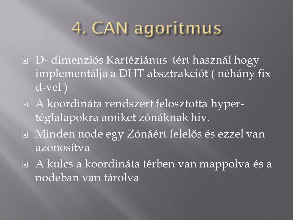  D- dimenziós Kartéziánus tért használ hogy implementálja a DHT absztrakciót ( néhány fix d-vel )  A koordináta rendszert felosztotta hyper- téglalapokra amiket zónáknak hiv.