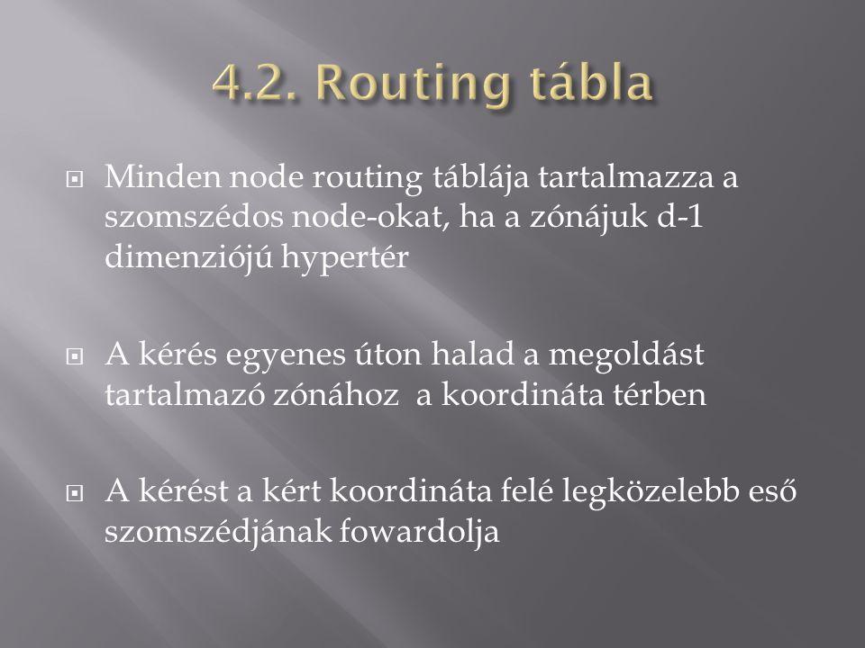  Minden node routing táblája tartalmazza a szomszédos node-okat, ha a zónájuk d-1 dimenziójú hypertér  A kérés egyenes úton halad a megoldást tartalmazó zónához a koordináta térben  A kérést a kért koordináta felé legközelebb eső szomszédjának fowardolja