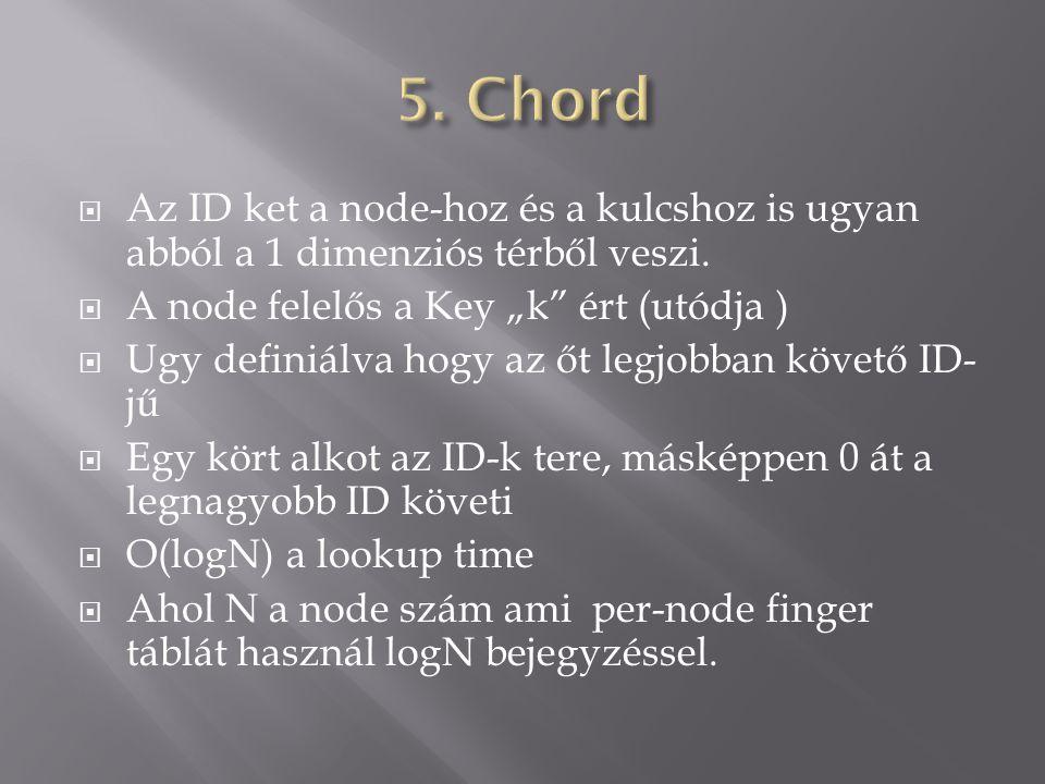 """ Az ID ket a node-hoz és a kulcshoz is ugyan abból a 1 dimenziós térből veszi.  A node felelős a Key """"k"""" ért (utódja )  Ugy definiálva hogy az őt l"""