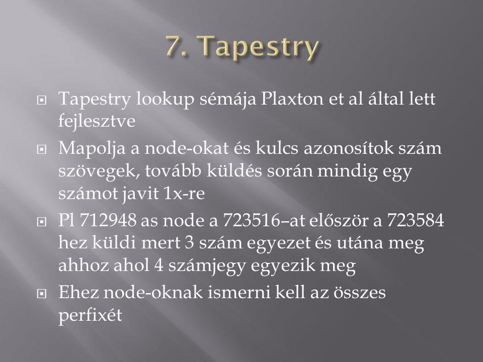  Tapestry lookup sémája Plaxton et al által lett fejlesztve  Mapolja a node-okat és kulcs azonosítok szám szövegek, tovább küldés során mindig egy számot javit 1x-re  Pl 712948 as node a 723516–at először a 723584 hez küldi mert 3 szám egyezet és utána meg ahhoz ahol 4 számjegy egyezik meg  Ehez node-oknak ismerni kell az összes perfixét