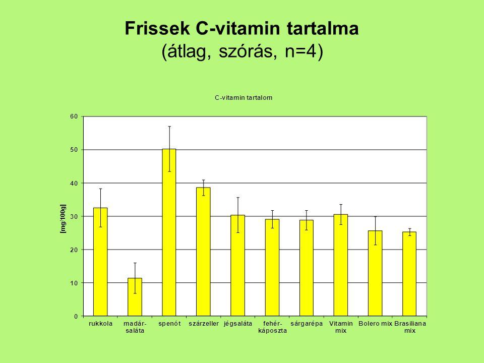 Frissek C-vitamin tartalma (átlag, szórás, n=4)
