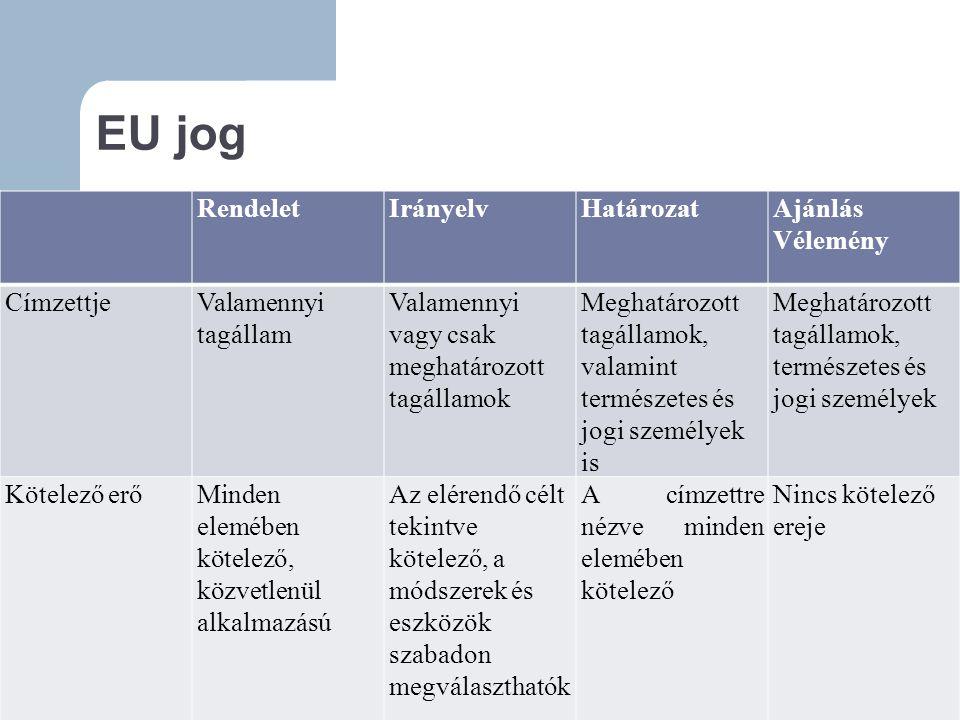 EU jog RendeletIrányelvHatározatAjánlás Vélemény CímzettjeValamennyi tagállam Valamennyi vagy csak meghatározott tagállamok Meghatározott tagállamok, valamint természetes és jogi személyek is Meghatározott tagállamok, természetes és jogi személyek Kötelező erőMinden elemében kötelező, közvetlenül alkalmazású Az elérendő célt tekintve kötelező, a módszerek és eszközök szabadon megválaszthatók A címzettre nézve minden elemében kötelező Nincs kötelező ereje