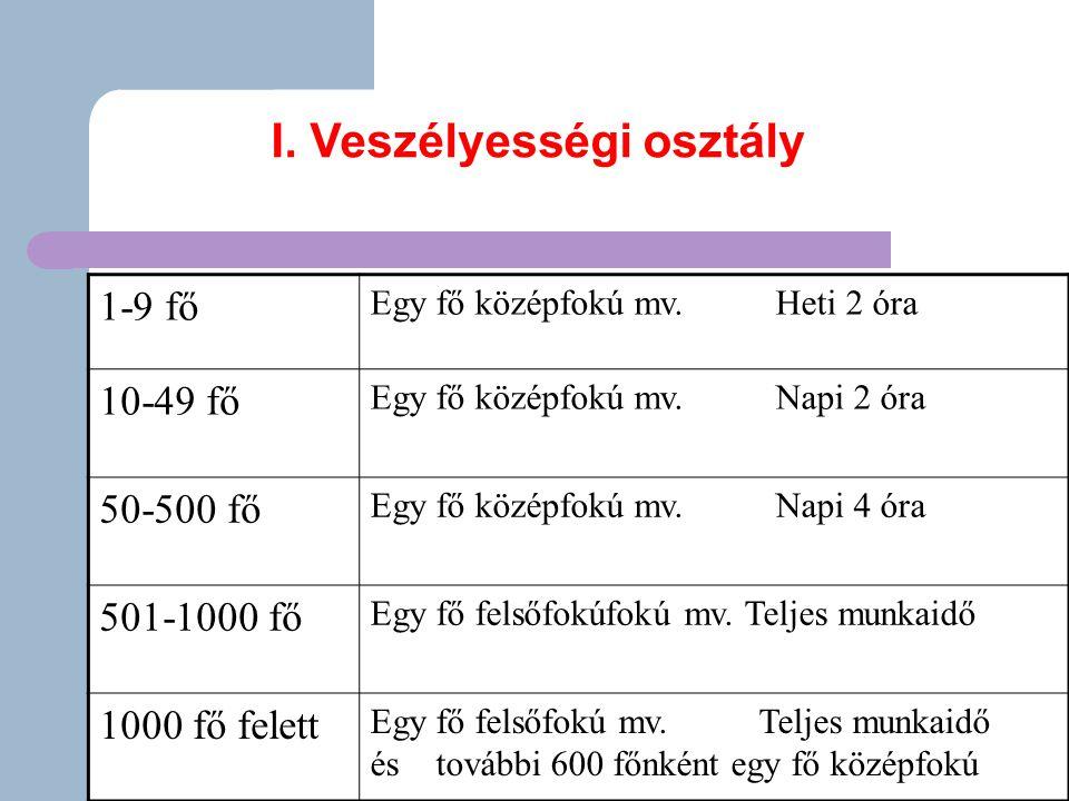 1-9 fő Egy fő középfokú mv.Heti 2 óra 10-49 fő Egy fő középfokú mv.