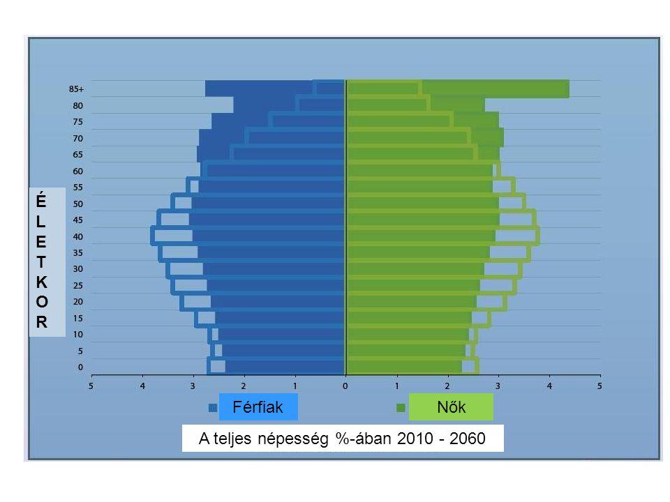 FérfiakNők A teljes népesség %-ában 2010 - 2060 ÉLETKORÉLETKOR