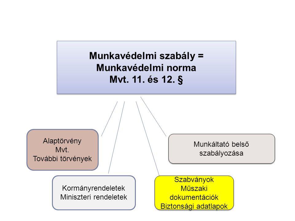 Munkavédelmi szabály = Munkavédelmi norma Mvt.11.