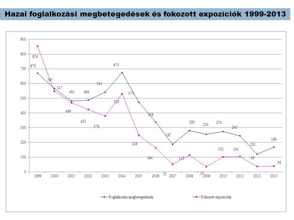 Hazai foglalkozási megbetegedések és fokozott expozíciók 1999-2013