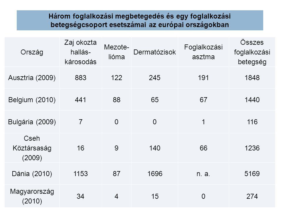 Ország Zaj okozta hallás- károsodás Mezote- lióma Dermatózisok Foglalkozási asztma Összes foglalkozási betegség Ausztria (2009)8831222451911848 Belgium (2010)4418865671440 Bulgária (2009)7001116 Cseh Köztársaság (2009) 169140661236 Dánia (2010)1153871696n.