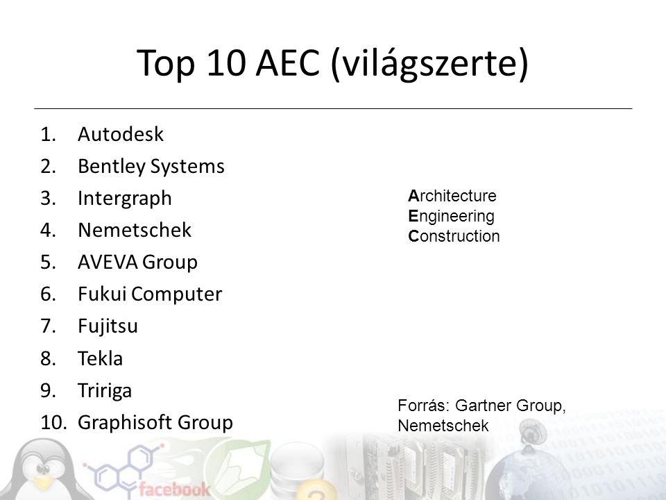 Top 10 AEC (világszerte) 1.Autodesk 2.Bentley Systems 3.Intergraph 4.Nemetschek 5.AVEVA Group 6.Fukui Computer 7.Fujitsu 8.Tekla 9.Tririga 10.Graphisoft Group Forrás: Gartner Group, Nemetschek Architecture Engineering Construction