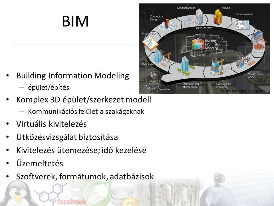 BIM Building Information Modeling – épület/építés Komplex 3D épület/szerkezet modell – Kommunikációs felület a szakágaknak Virtuális kivitelezés Ütköz