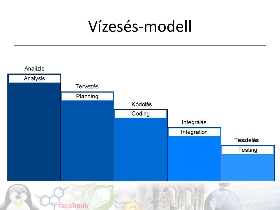  Unified Modeling Language  Vizuális modellezés szimbólumrendszerrel  Fontosabb diagramok (pl.): Osztálydiagram (class diagram) Komponensdiagram (component diagram) Állapotdiagram (state space) Használati eset diagram (use case)