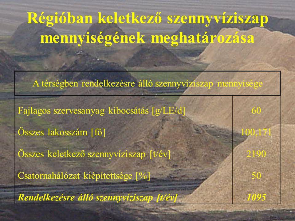 Optimális C/N arány beállítása Mennyiség [t/év] C/N arány Komposztá- láshoz ideális C/N arány Tényleges C/N arány a prizmákban Összes szennyvíziszap1095(20:1) (30÷35):1(34,38):1 Kertek, parkok zöldhulladéka1253(40:1) Növényi és konyhai hulladék4796(35:1)  7144