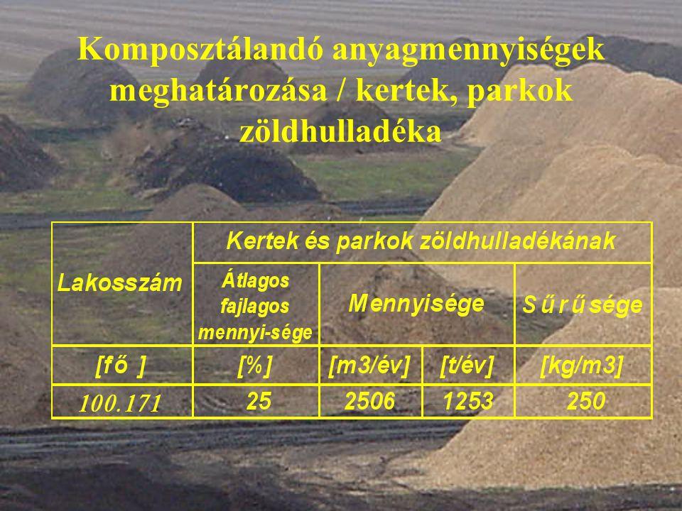 Régióban keletkező szennyvíziszap mennyiségének meghatározása A térségben rendelkezésre álló szennyvíziszap mennyisége Fajlagos szervesanyag kibocsátás [g/LE/d]60 Összes lakosszám [fő]100,171 Összes keletkező szennyvíziszap [t/év]2190 Csatornahálózat kiépítettsége [%]50 Rendelkezésre álló szennyvíziszap [t/év]1095