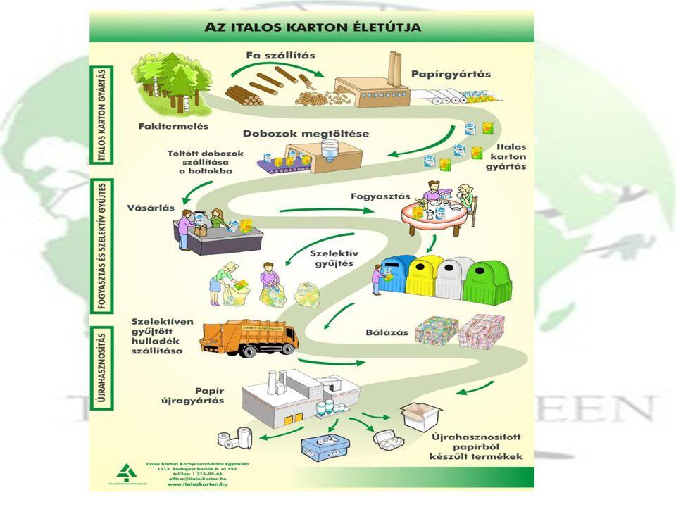 Négy lépés a környezetért 1.Csökkentsd a fogyasztást.