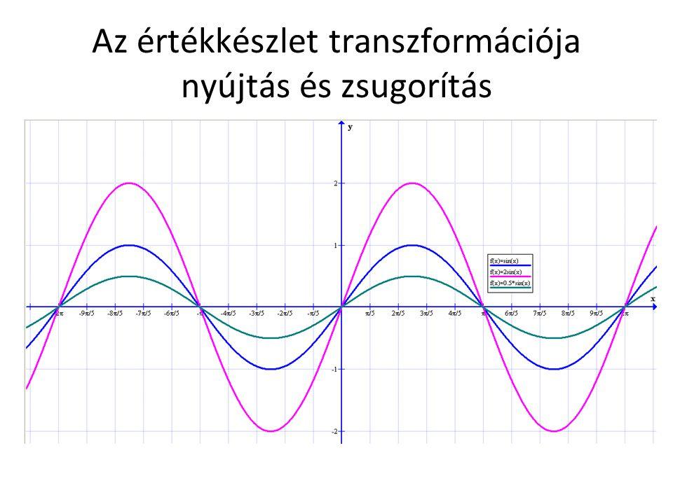 Az értékkészlet transzformációja nyújtás és zsugorítás
