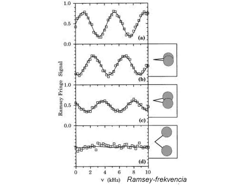 Ramsey-frekvencia