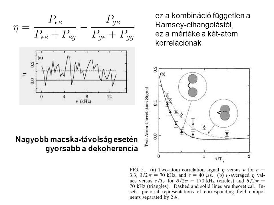 ez a kombináció független a Ramsey-elhangolástól, ez a mértéke a két-atom korrelációnak Nagyobb macska-távolság esetén gyorsabb a dekoherencia