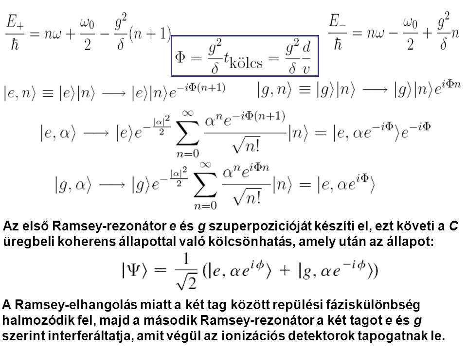 A fotonállapot így alakul: Φ változtatható a δ elhangolással.