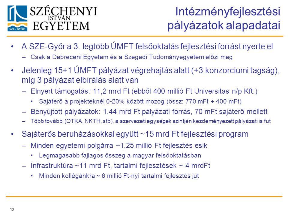 A SZE-Győr a 3. legtöbb ÚMFT felsőoktatás fejlesztési forrást nyerte el –Csak a Debreceni Egyetem és a Szegedi Tudományegyetem előzi meg Jelenleg 15+1