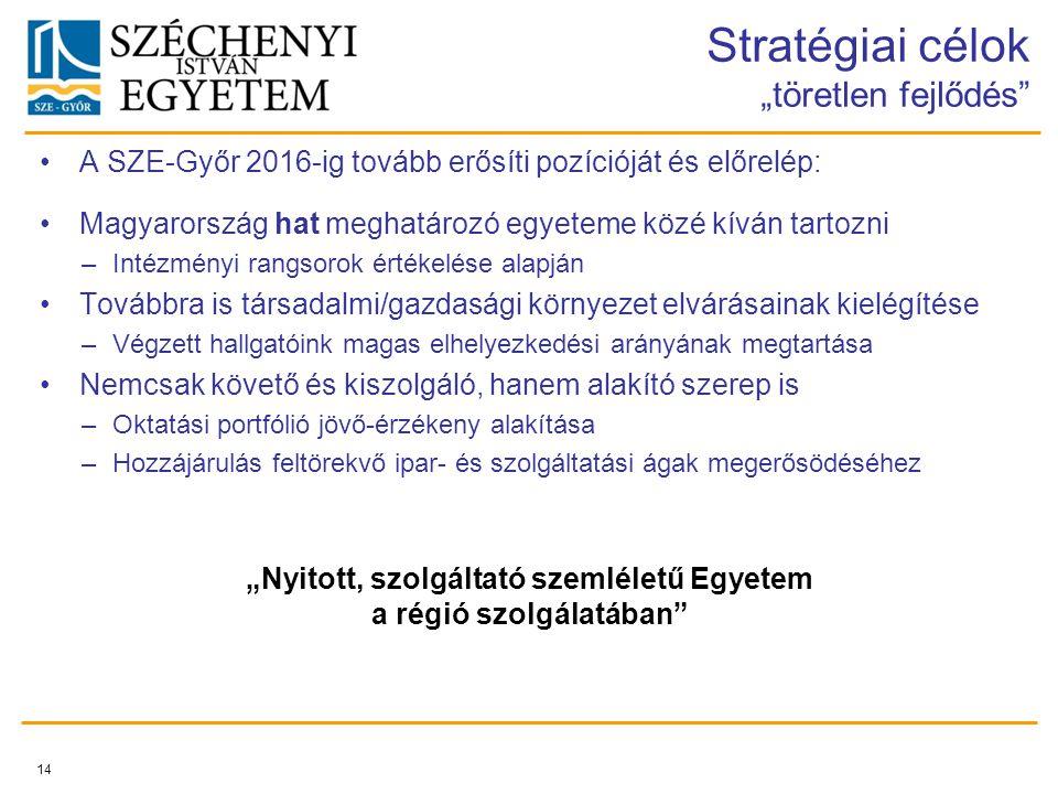 """Stratégiai célok """"töretlen fejlődés"""" A SZE-Győr 2016-ig tovább erősíti pozícióját és előrelép: Magyarország hat meghatározó egyeteme közé kíván tartoz"""