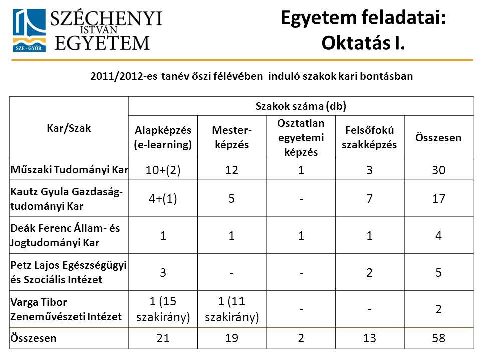 Egyetem feladatai: Oktatás I. 2011/2012-es tanév őszi félévében induló szakok kari bontásban Kar/Szak Szakok száma (db) Alapképzés (e-learning) Mester