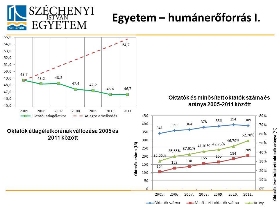 Egyetem – humánerőforrás I. Oktatók átlagéletkorának változása 2005 és 2011 között Oktatók és minősített oktatók száma és aránya 2005-2011 között