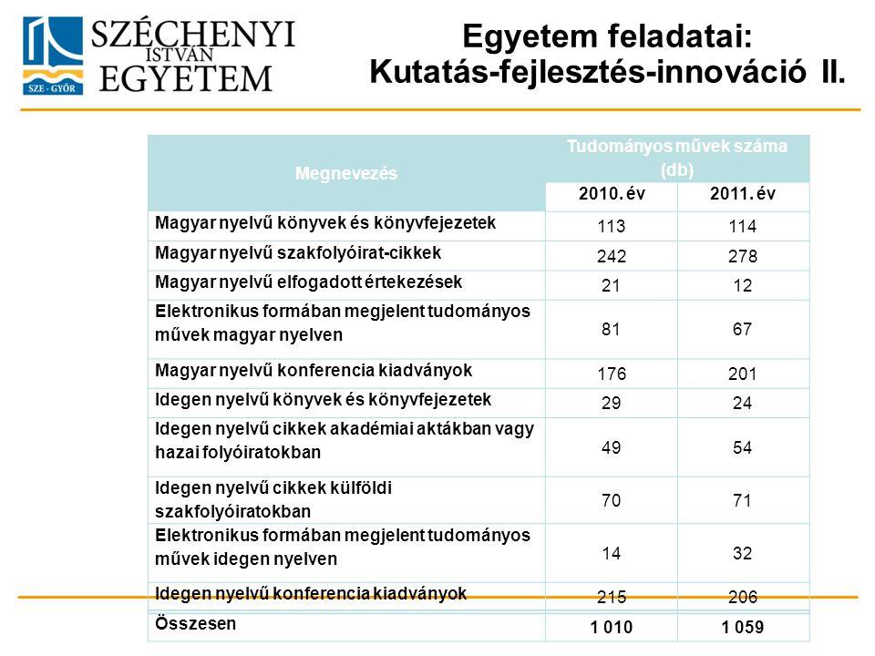 Egyetem feladatai: Kutatás-fejlesztés-innováció II. Megnevezés Tudományos művek száma (db) 2010. év2011. év Magyar nyelvű könyvek és könyvfejezetek 11