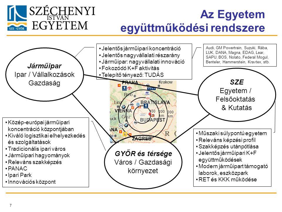7 100 km 200 km 300 km SZE Egyetem / Felsőoktatás & Kutatás Járműipar Ipar / Vállalkozások Gazdaság GYŐR és térsége Város / Gazdasági környezet Közép-