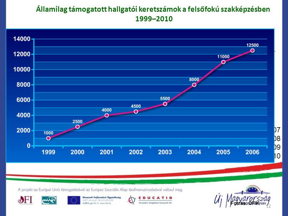 12 Államilag támogatott hallgatói keretszámok a felsőfokú szakképzésben 1999–2010 Forrás: OFIK 2007 2008 2009 2010
