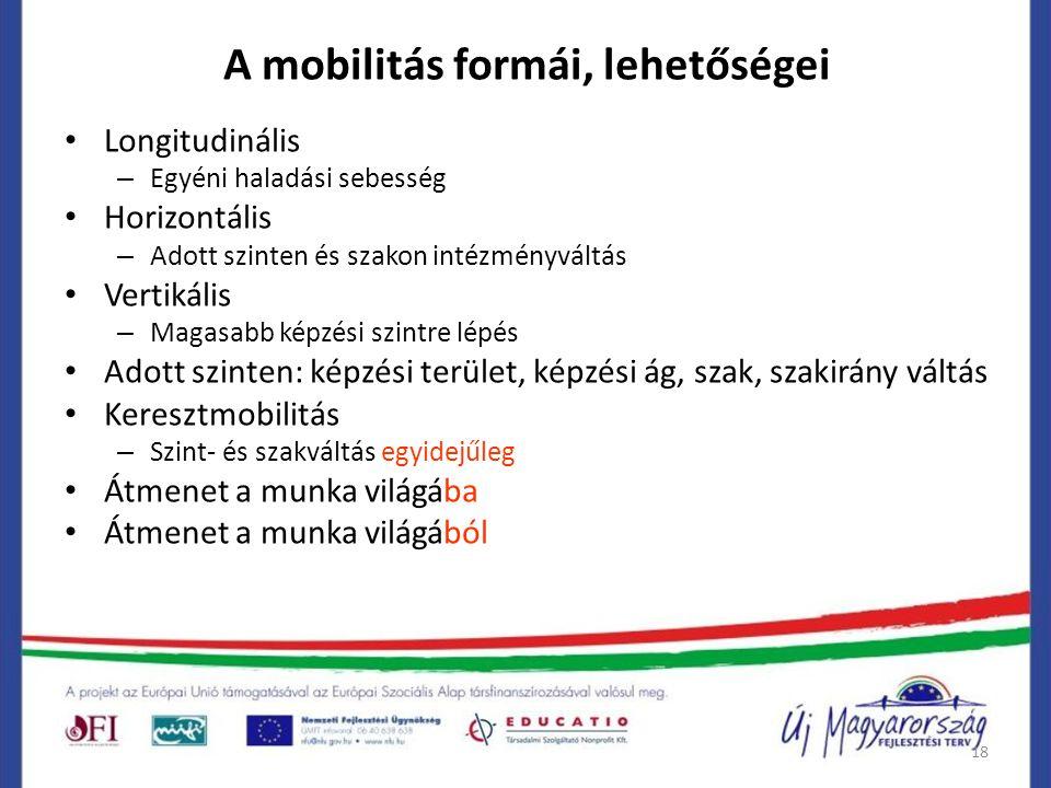 18 A mobilitás formái, lehetőségei Longitudinális – Egyéni haladási sebesség Horizontális – Adott szinten és szakon intézményváltás Vertikális – Magas