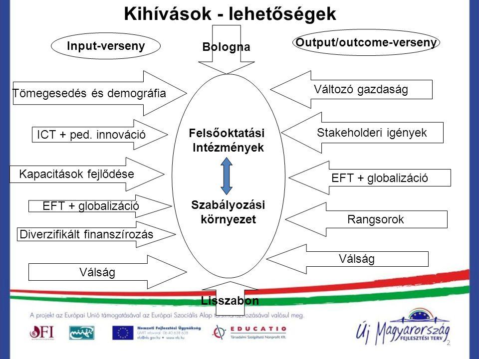 2 Felsőoktatási Intézmények Szabályozási környezet Tömegesedés és demográfia ICT + ped. innováció Kapacitások fejlődése EFT + globalizáció Diverzifiká