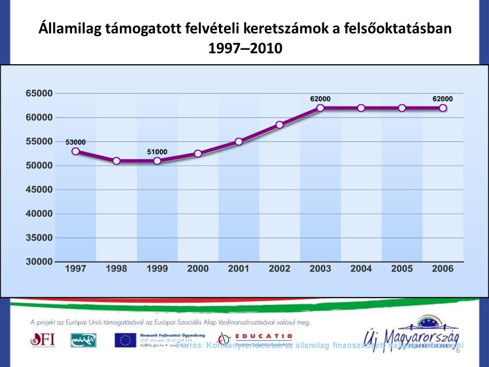 6 Államilag támogatott felvételi keretszámok a felsőoktatásban 1997 – 2010 Forrás: Kormányrendeletek az államilag finanszírozott hallgatói létszámról