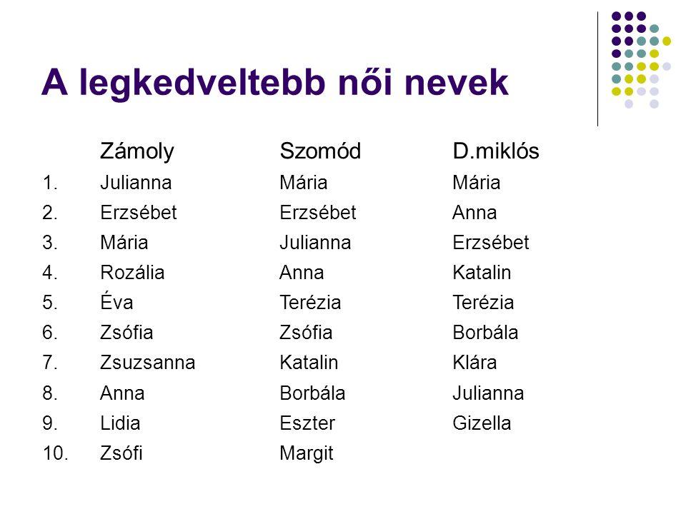 A legkedveltebb női nevek ZámolySzomódD.miklós 1.JuliannaMária 2.Erzsébet Anna 3.MáriaJuliannaErzsébet 4.RozáliaAnnaKatalin 5.ÉvaTerézia 6.Zsófia Borb