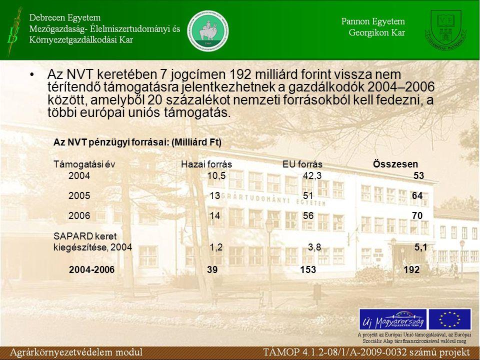 Az NVT keretében 7 jogcímen 192 milliárd forint vissza nem térítendő támogatásra jelentkezhetnek a gazdálkodók 2004–2006 között, amelyből 20 százaléko