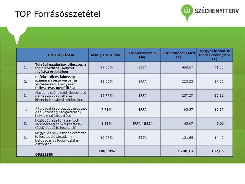 TOP Forrásösszetétel PRIORITÁSOKArány OP-n belül Finanszírozási Alap Forráskeret (Mrd Ft) Megyei indikatív forráskeret (Mrd Ft) 1.