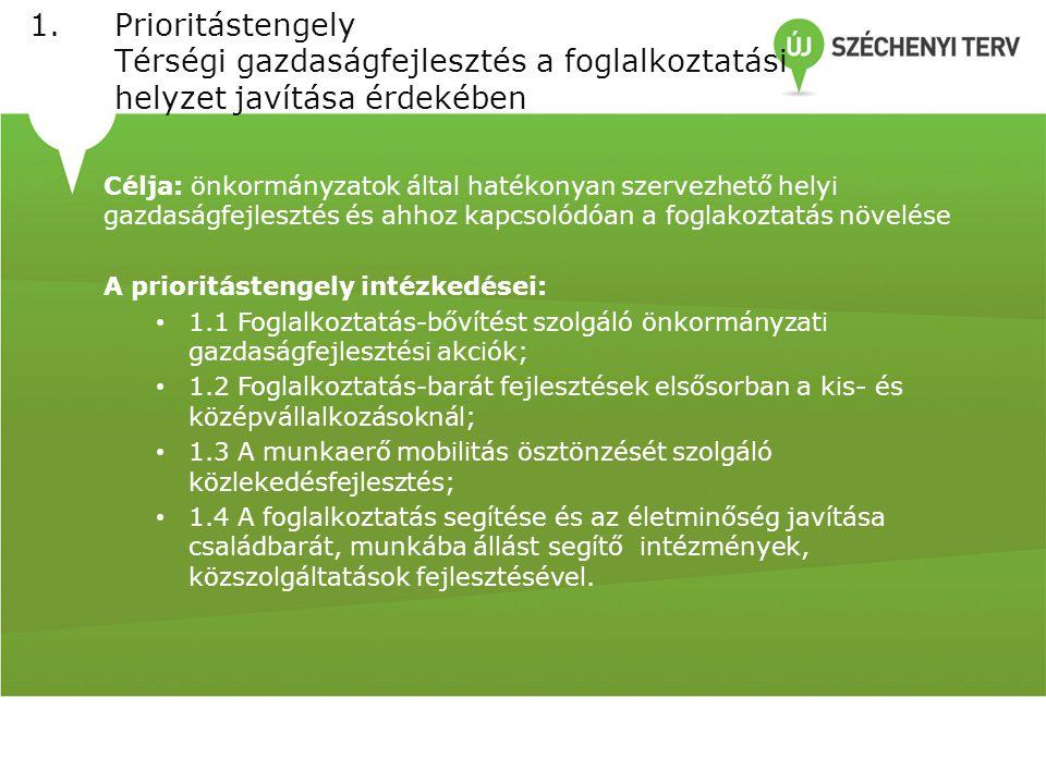 1.Prioritástengely Térségi gazdaságfejlesztés a foglalkoztatási helyzet javítása érdekében Célja: önkormányzatok által hatékonyan szervezhető helyi gazdaságfejlesztés és ahhoz kapcsolódóan a foglakoztatás növelése A prioritástengely intézkedései: 1.1 Foglalkoztatás-bővítést szolgáló önkormányzati gazdaságfejlesztési akciók; 1.2 Foglalkoztatás-barát fejlesztések elsősorban a kis- és középvállalkozásoknál; 1.3 A munkaerő mobilitás ösztönzését szolgáló közlekedésfejlesztés; 1.4 A foglalkoztatás segítése és az életminőség javítása családbarát, munkába állást segítő intézmények, közszolgáltatások fejlesztésével.