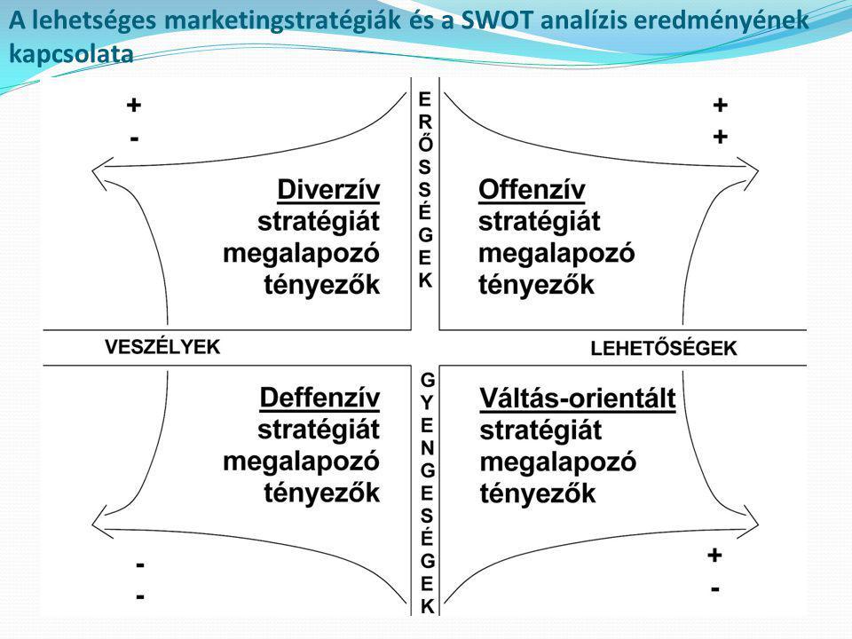 A lehetséges marketingstratégiák és a SWOT analízis eredményének kapcsolata
