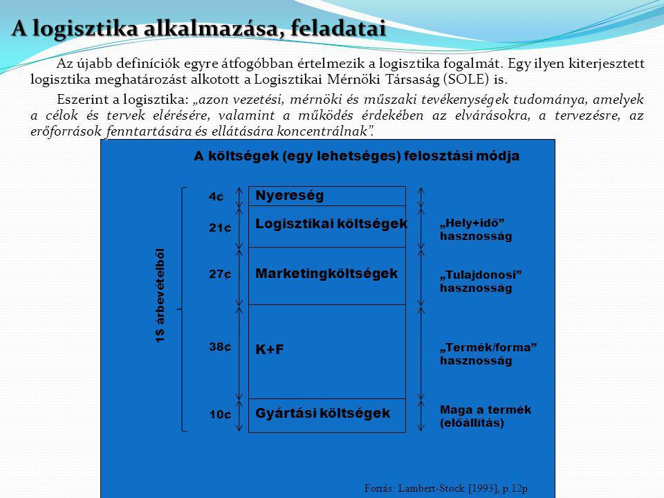 A költségek (egy lehetséges) felosztási módja Gyártási költségek K+F Marketingköltségek Logisztikai költségek Nyereség 10¢ 38¢ 27¢ 21¢ 4¢ 1$ árbevétel