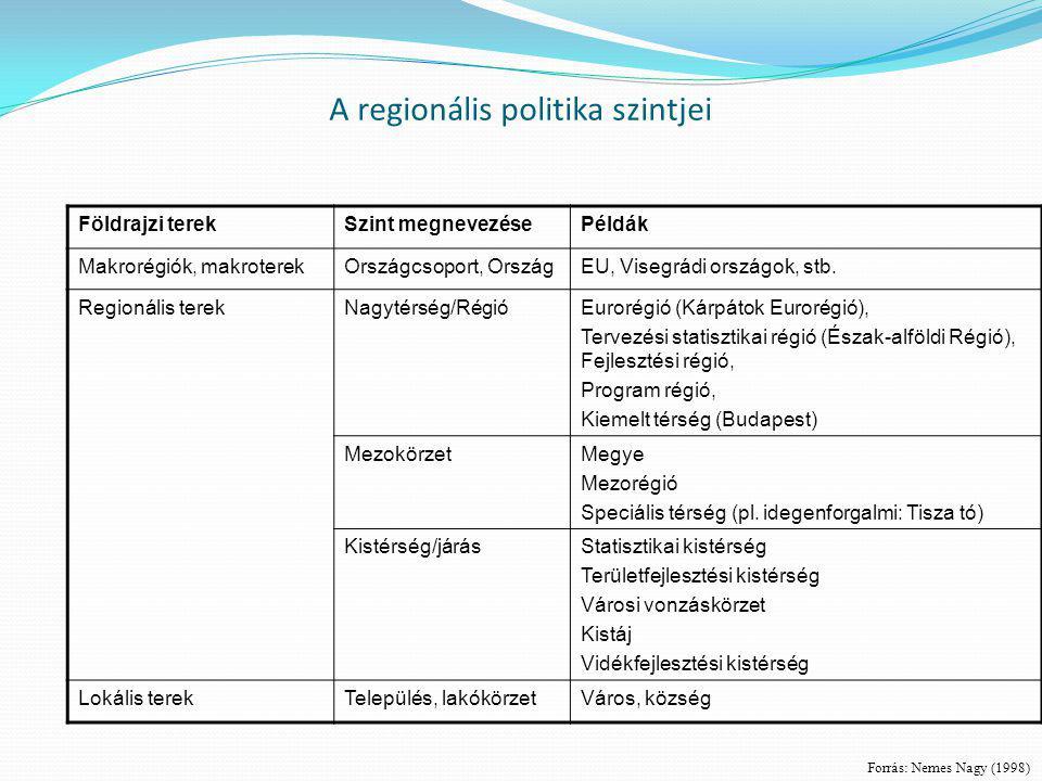 A regionális politika szintjei Földrajzi terekSzint megnevezésePéldák Makrorégiók, makroterekOrszágcsoport, OrszágEU, Visegrádi országok, stb. Regioná
