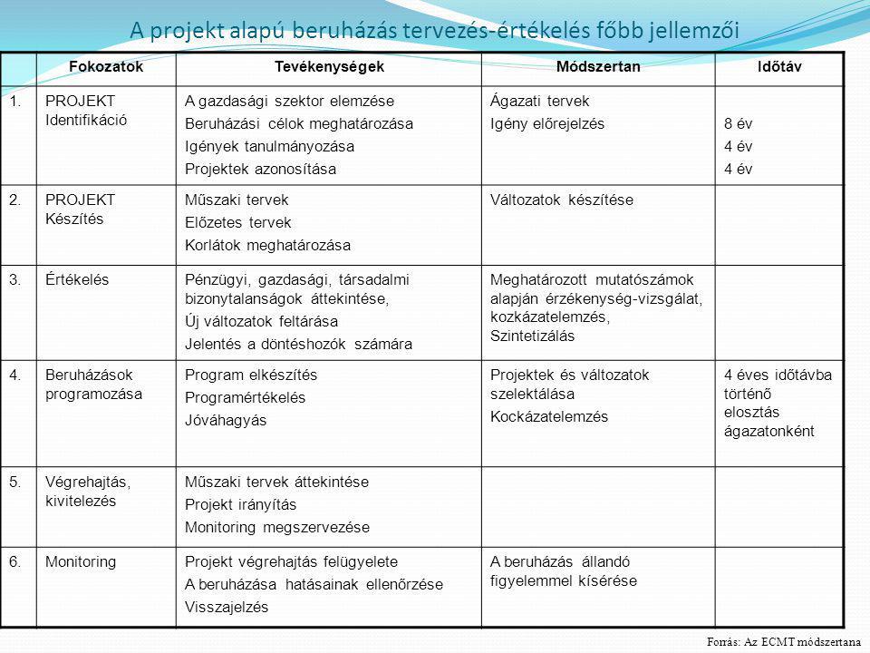 A projekt alapú beruházás tervezés-értékelés főbb jellemzői FokozatokTevékenységekMódszertanIdőtáv 1.1.PROJEKT Identifikáció A gazdasági szektor elemz