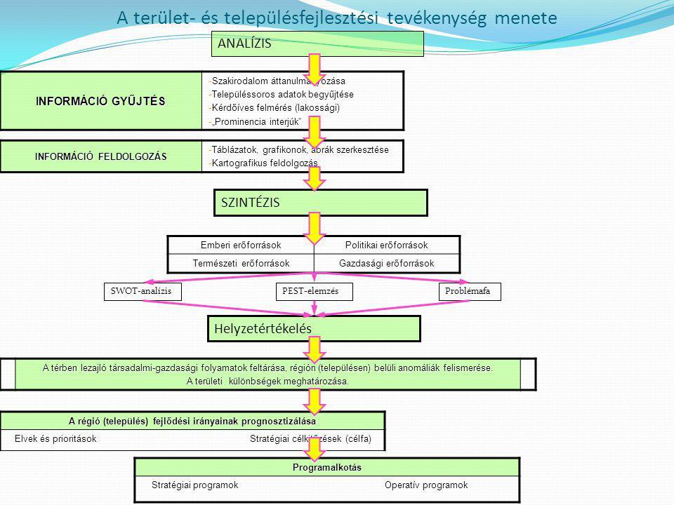 A terület- és településfejlesztési tevékenység menete INFORMÁCIÓ GYŰJTÉS -Szakirodalom áttanulmányozása -Településsoros adatok begyűjtése -Kérdőíves f