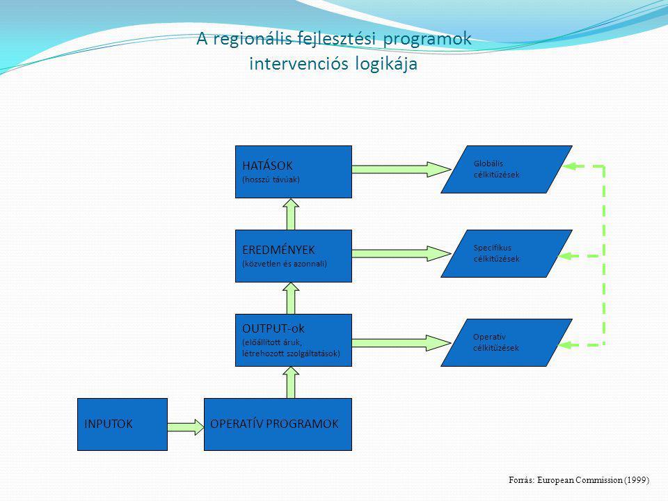 A regionális fejlesztési programok intervenciós logikája HATÁSOK (hosszú távúak) EREDMÉNYEK (közvetlen és azonnali) OUTPUT-ok (előállított áruk, létre