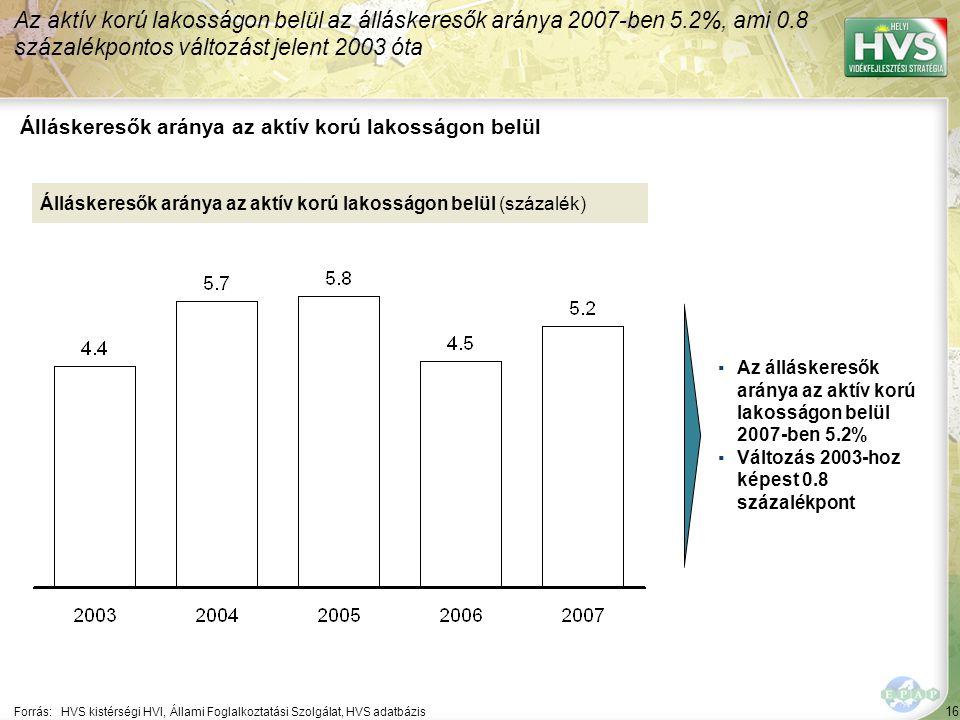 16 Forrás:HVS kistérségi HVI, Állami Foglalkoztatási Szolgálat, HVS adatbázis Álláskeresők aránya az aktív korú lakosságon belül Az aktív korú lakosságon belül az álláskeresők aránya 2007-ben 5.2%, ami 0.8 százalékpontos változást jelent 2003 óta Álláskeresők aránya az aktív korú lakosságon belül (százalék) ▪Az álláskeresők aránya az aktív korú lakosságon belül 2007-ben 5.2% ▪Változás 2003-hoz képest 0.8 százalékpont